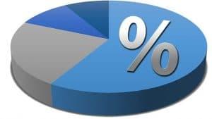 Führerschein Statistik Kuchendiagramm